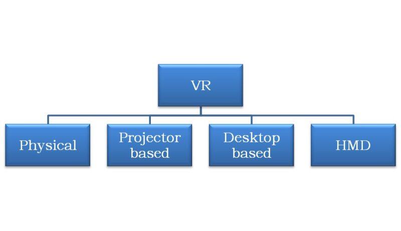 future of virtual reality